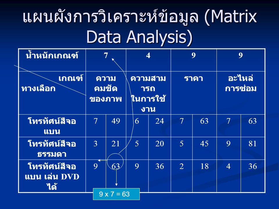 แผนผังการวิเคราะห์ข้อมูล (Matrix Data Analysis)