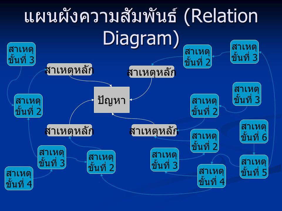 แผนผังความสัมพันธ์ (Relation Diagram)