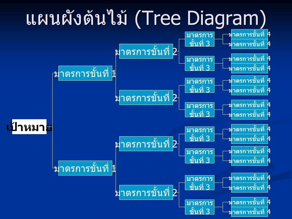 แผนผังต้นไม้ (Tree Diagram)