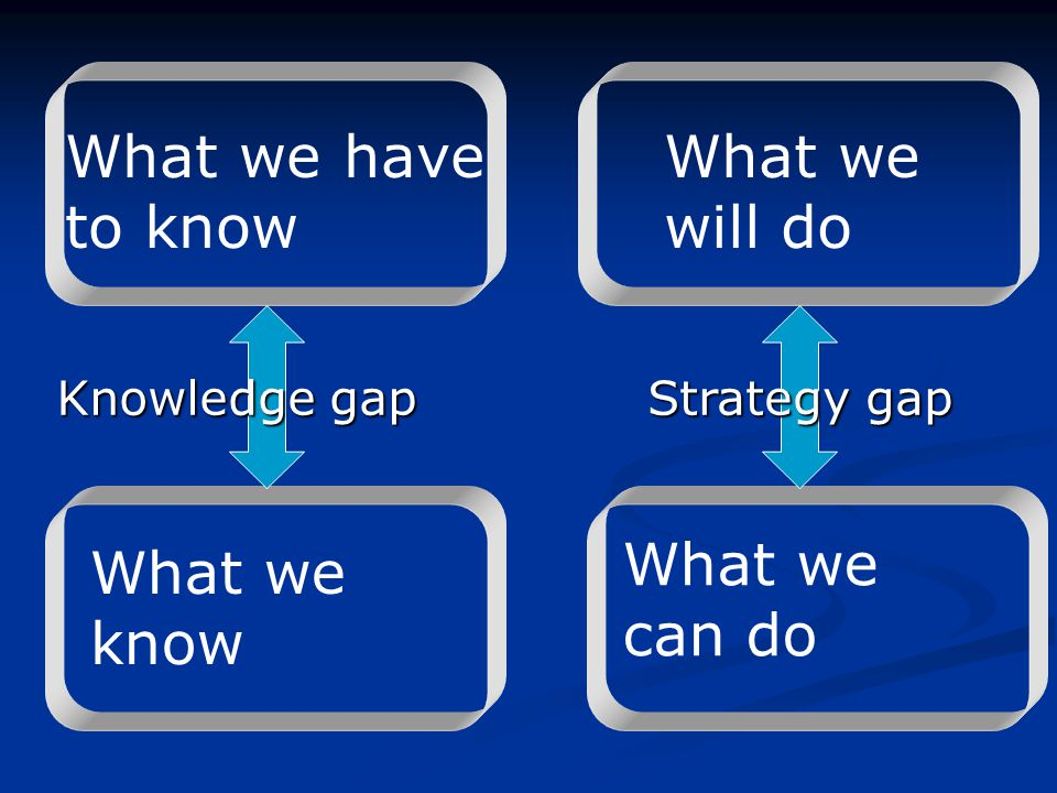 What we have to know What we will do What we can do What we know