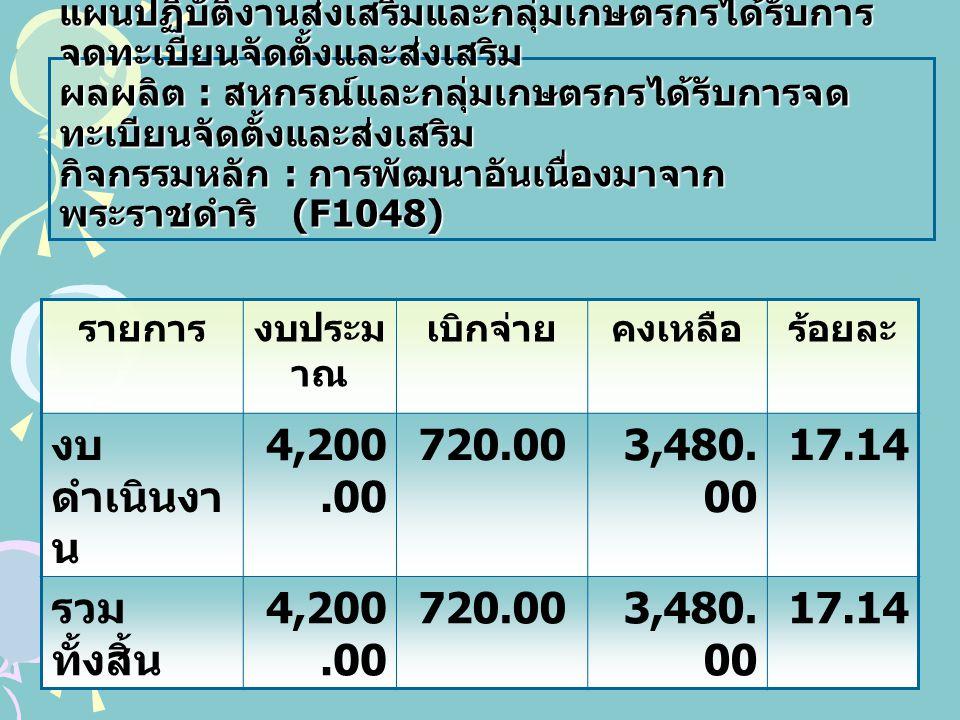งบดำเนินงาน 4,200.00 720.00 3,480.00 17.14 รวมทั้งสิ้น