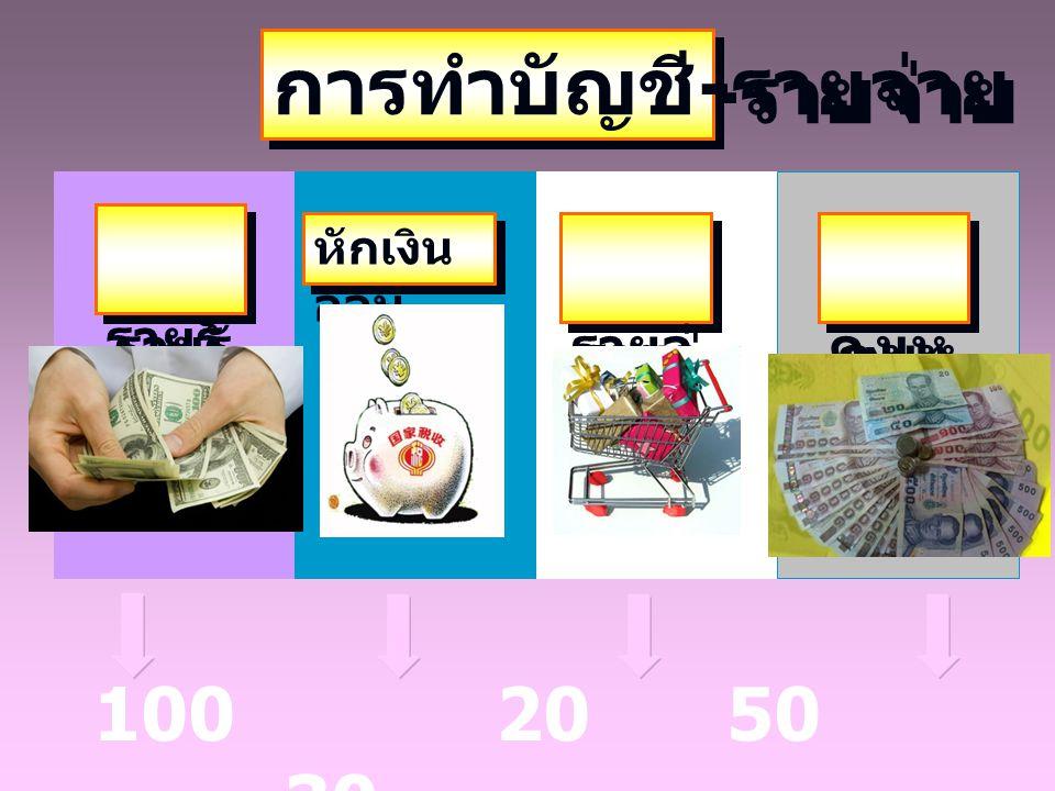 การทำบัญชี-รายจ่าย รายรับ รายจ่าย คงเหลือ 100 20 50 30 หักเงินออม