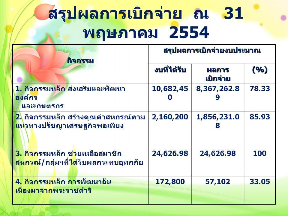 สรุปผลการเบิกจ่าย ณ 31 พฤษภาคม 2554