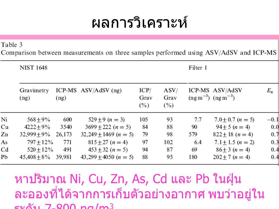 ผลการวิเคราะห์ อธิบาย. หาปริมาณ Ni, Cu, Zn, As, Cd และ Pb ในฝุ่นละอองที่ได้จากการเก็บตัวอย่างอากาศ พบว่าอยู่ในระดับ 7-800 ng/m3.