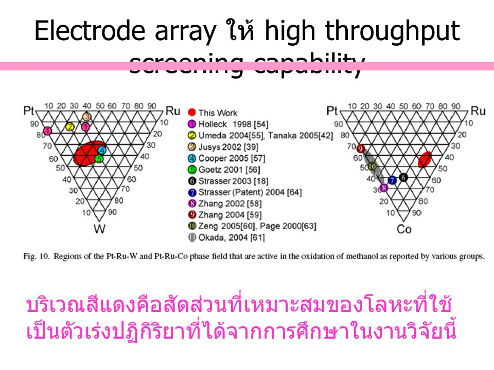Electrode array ให้ high throughput screening capability