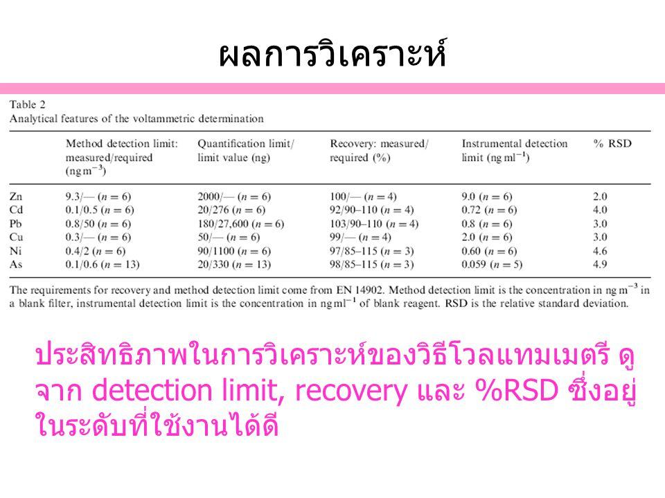 ผลการวิเคราะห์ ประสิทธิภาพในการวิเคราะห์ของวิธีโวลแทมเมตรี ดูจาก detection limit, recovery และ %RSD ซึ่งอยู่ในระดับที่ใช้งานได้ดี