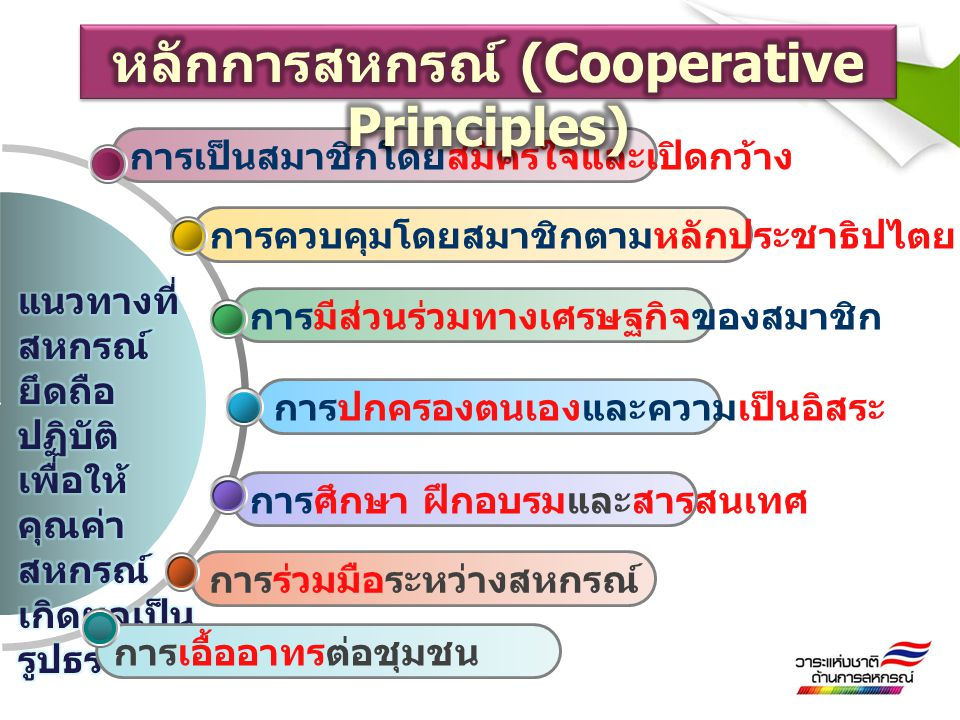 หลักการสหกรณ์ (Cooperative Principles)