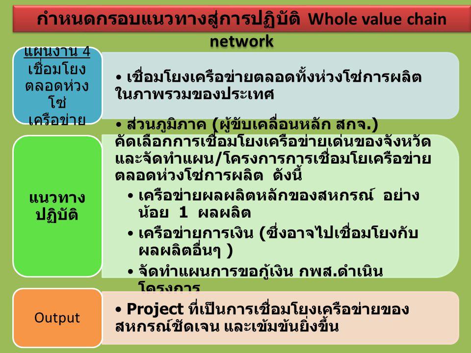 กำหนดกรอบแนวทางสู่การปฏิบัติ Whole value chain network