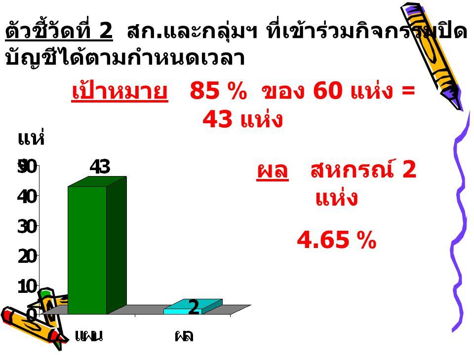 เป้าหมาย 85 % ของ 60 แห่ง = 43 แห่ง