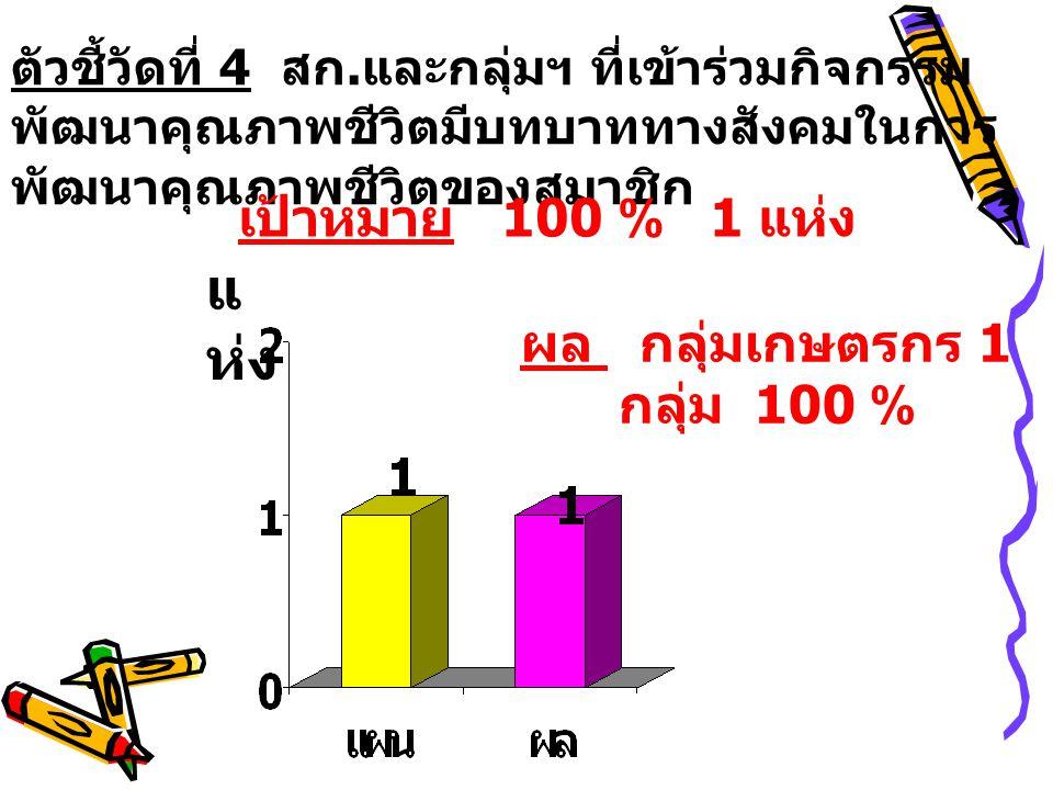 ผล กลุ่มเกษตรกร 1 กลุ่ม 100 %