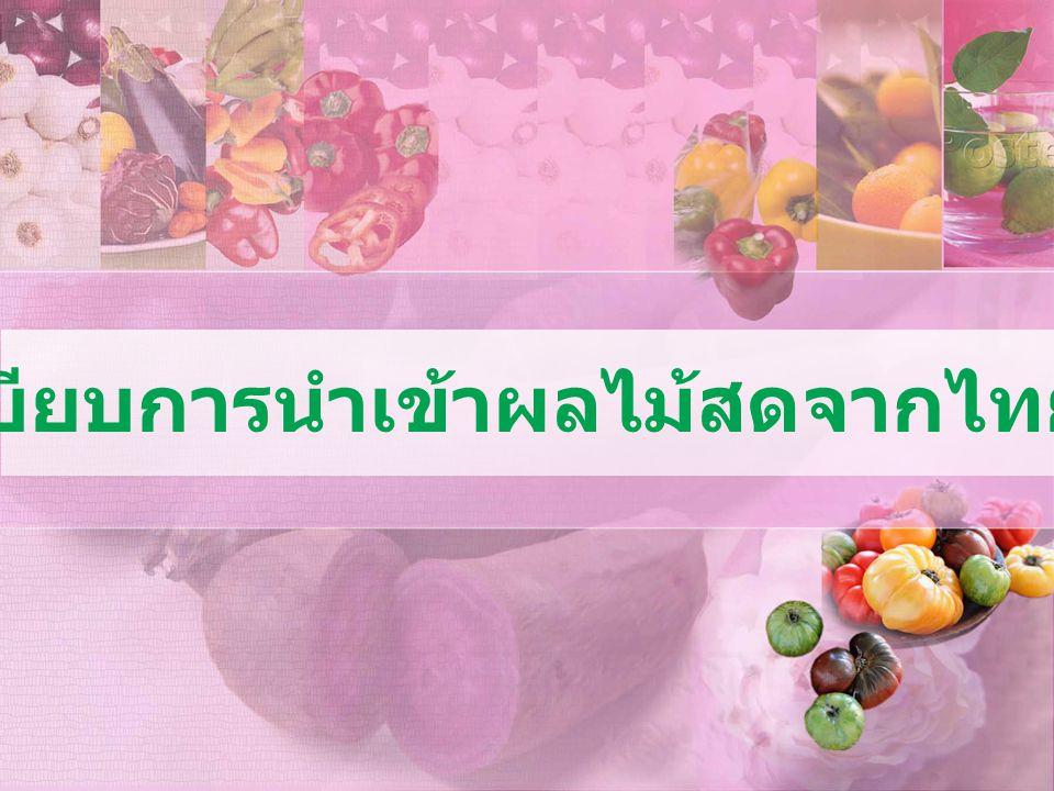 กฎระเบียบการนำเข้าผลไม้สดจากไทยไปจีน