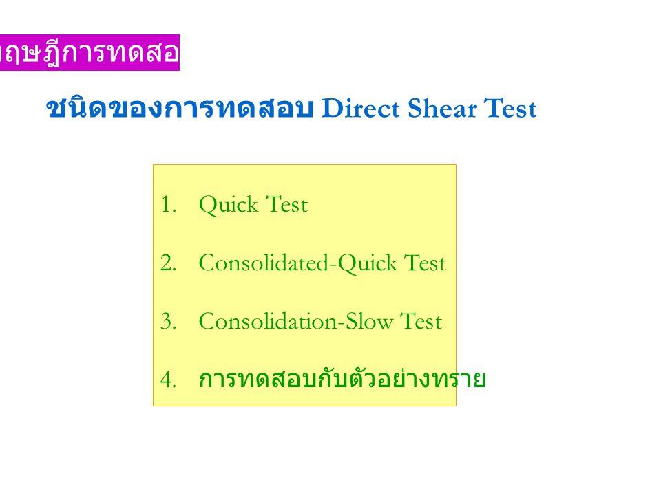 ชนิดของการทดสอบ Direct Shear Test