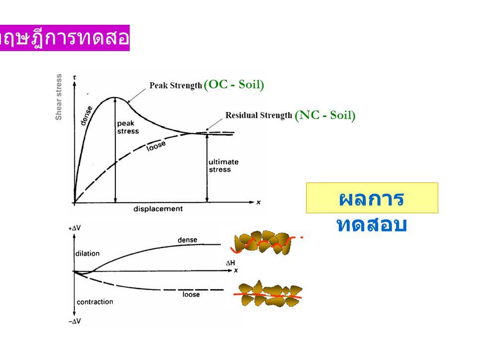 ทฤษฎีการทดสอบ (OC - Soil) (NC - Soil) ผลการทดสอบ