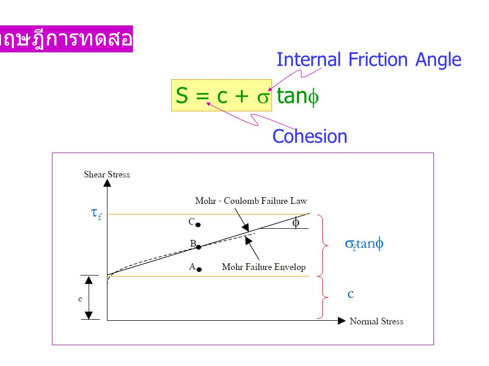 ทฤษฎีการทดสอบ S = c +  tan Internal Friction Angle Cohesion f