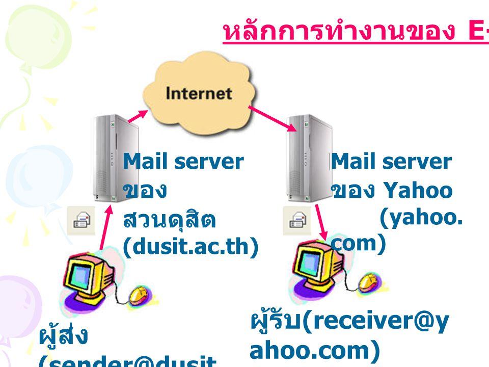หลักการทำงานของ E-mail