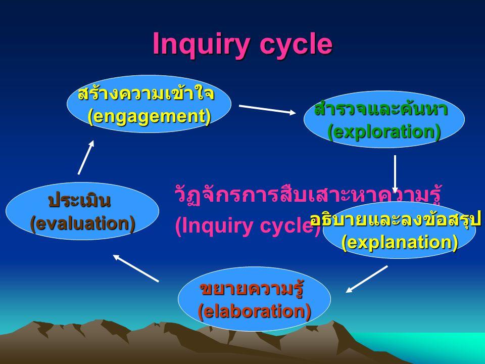 Inquiry cycle วัฏจักรการสืบเสาะหาความรู้ (Inquiry cycle)