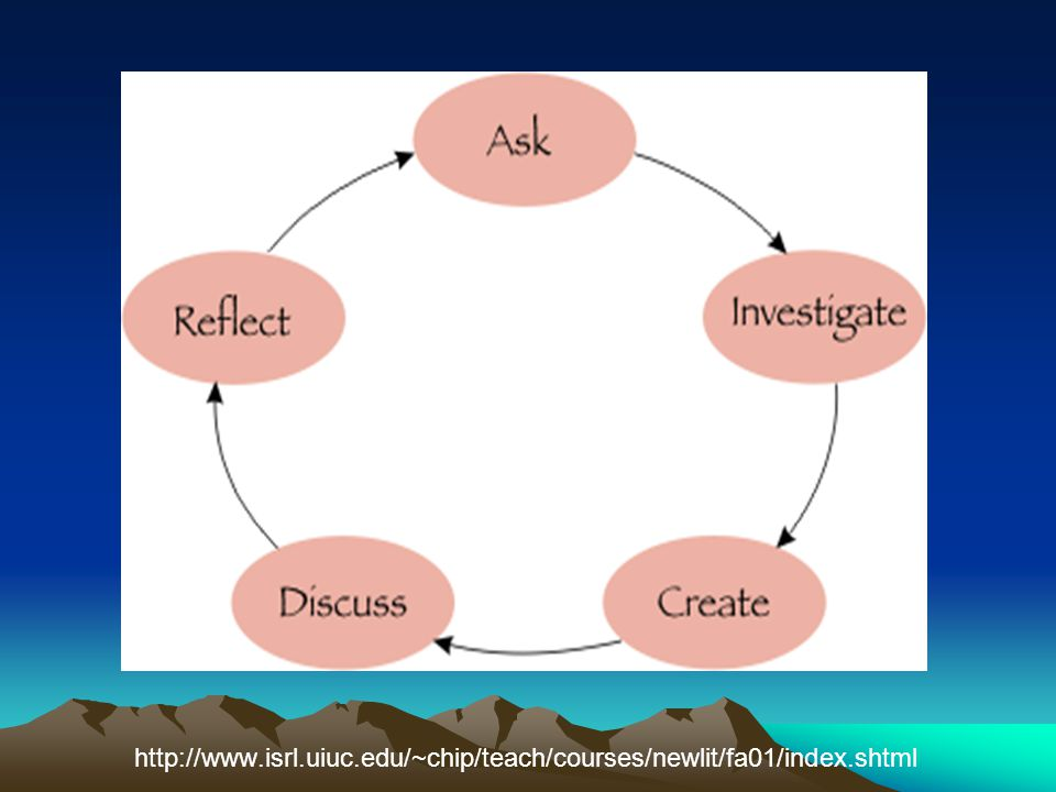http://www. isrl. uiuc. edu/~chip/teach/courses/newlit/fa01/index