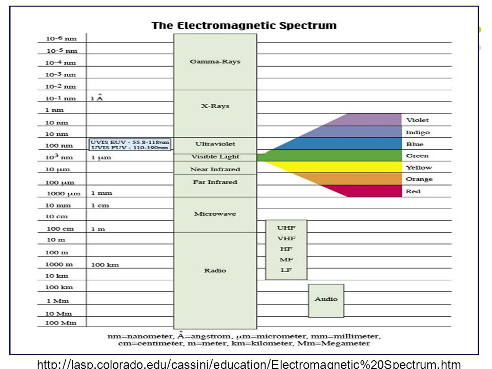 http://lasp.colorado.edu/cassini/education/Electromagnetic%20Spectrum.htm