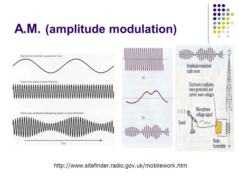 A.M. (amplitude modulation)