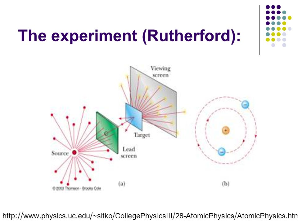 The experiment (Rutherford):