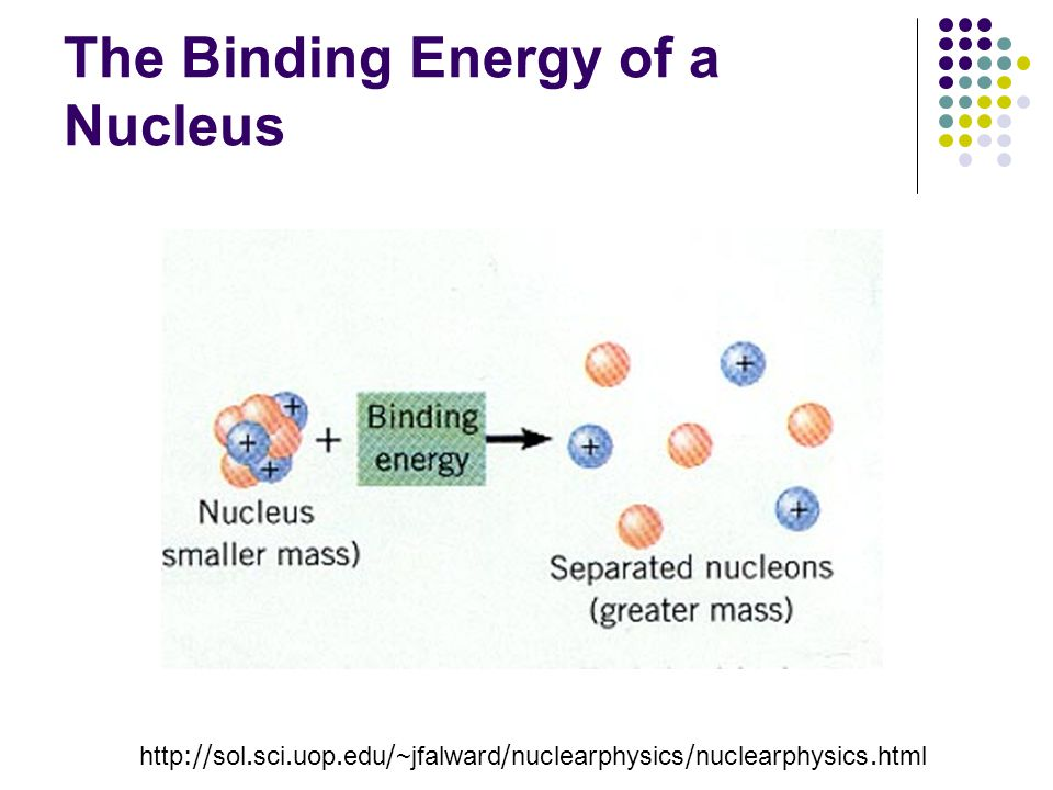 The Binding Energy of a Nucleus