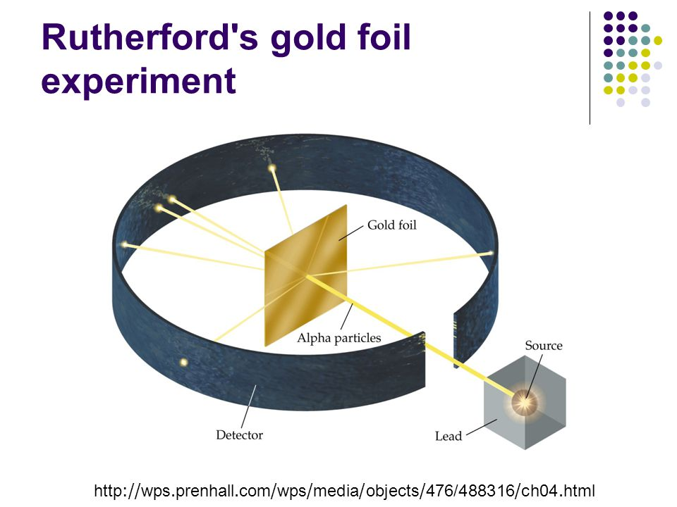 Rutherford s gold foil experiment