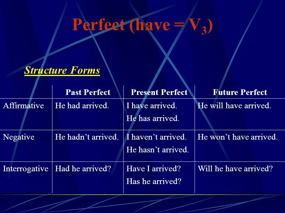 Perfect (have = V3) Structure Forms Past Perfect Present Perfect