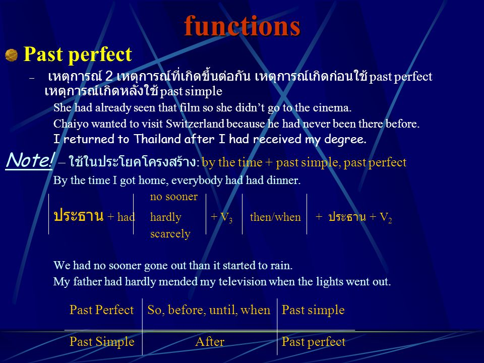 functions Past perfect