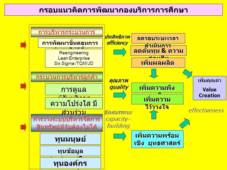 กรอบแนวคิดการพัฒนากองบริการการศึกษา