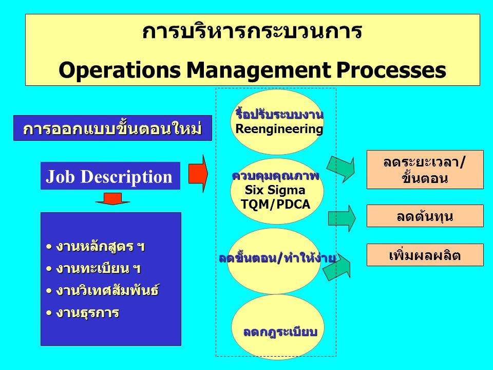 Operations Management Processes การออกแบบขั้นตอนใหม่