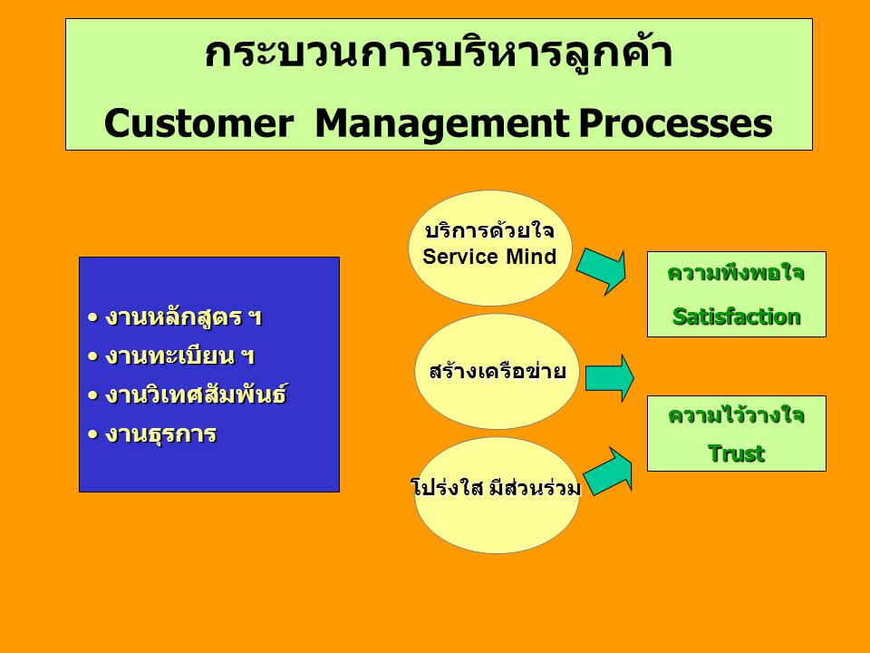 กระบวนการบริหารลูกค้า Customer Management Processes