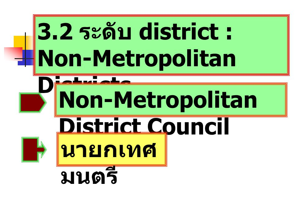 3.2 ระดับ district : Non-Metropolitan Districts