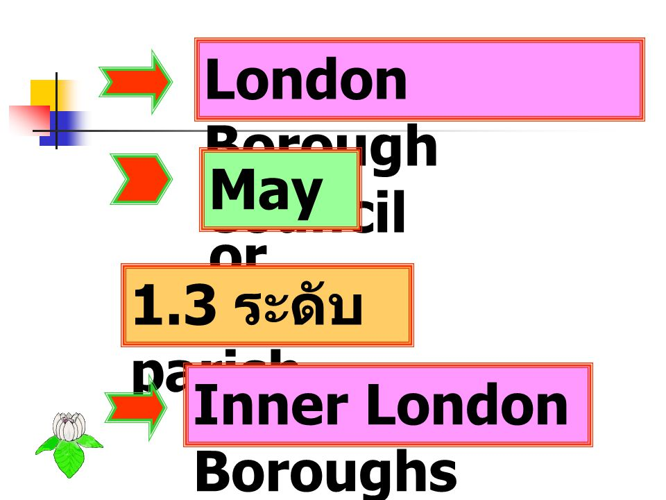 London Borough Council