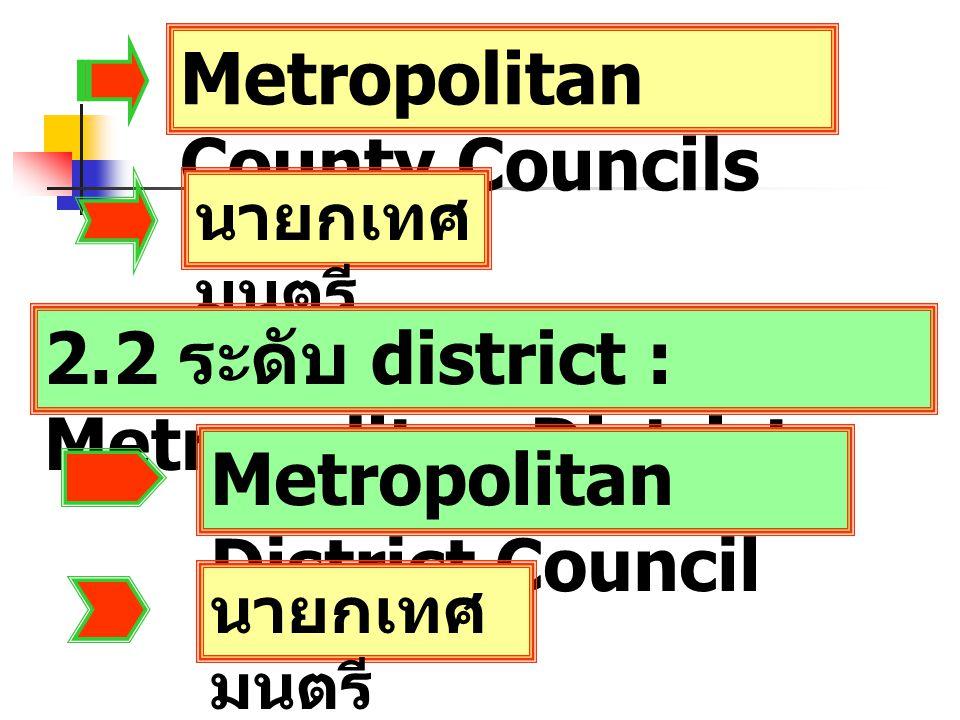 Metropolitan County Councils