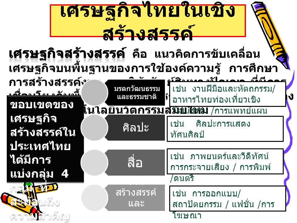 เศรษฐกิจไทยในเชิงสร้างสรรค์