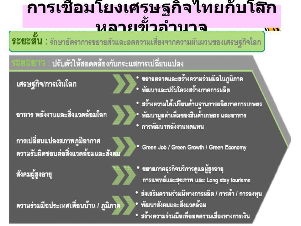การเชื่อมโยงเศรษฐกิจไทยกับโลกหลายขั้วอำนาจ