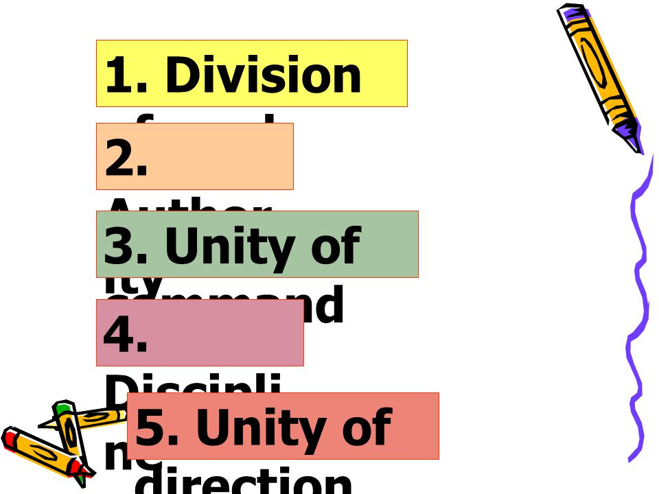 1. Division of work 2. Authority 3. Unity of command 4. Discipline 5. Unity of direction