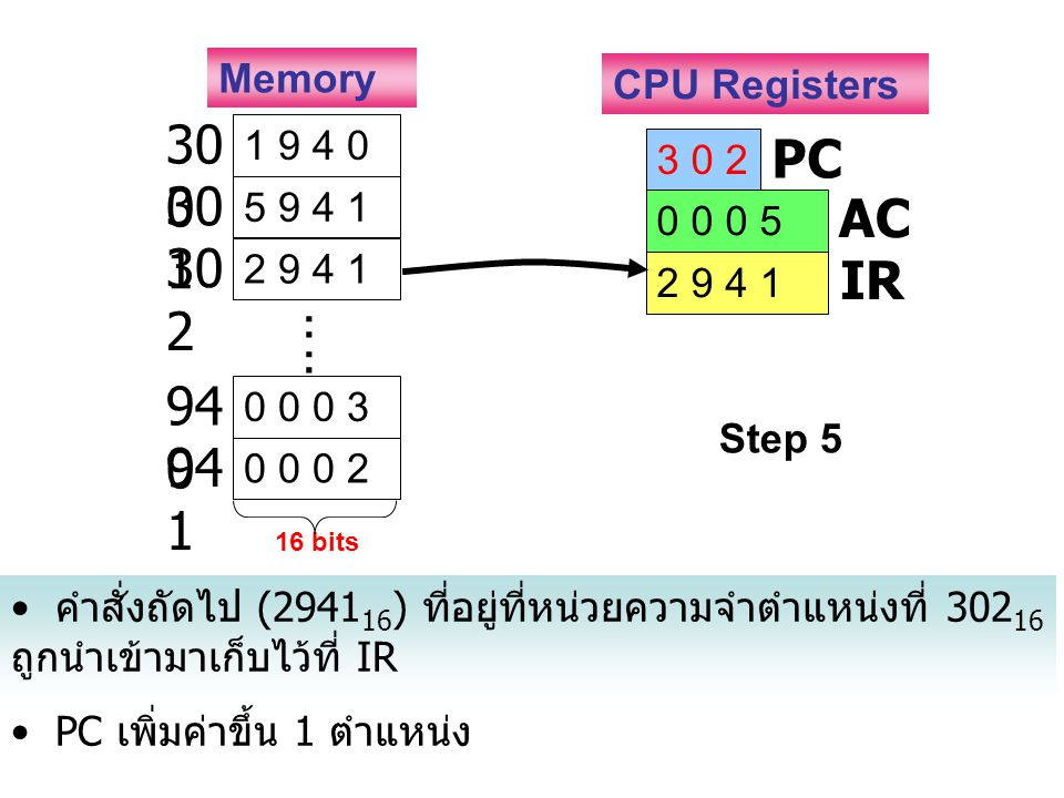 300 PC 301 AC 302 IR Memory CPU Registers