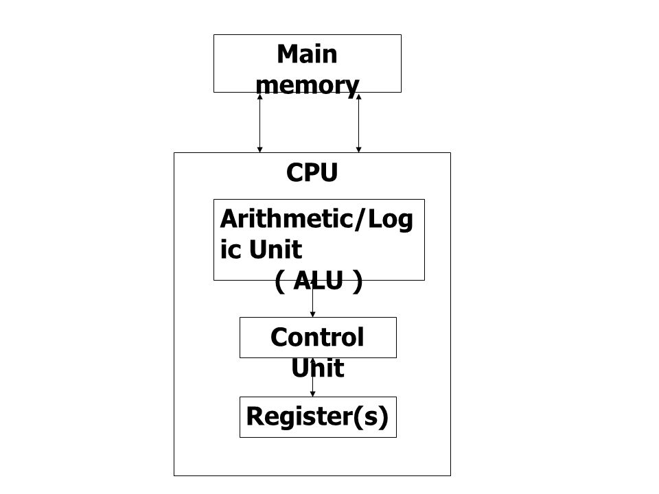 Main memory CPU Arithmetic/Logic Unit ( ALU ) Control Unit Register(s)