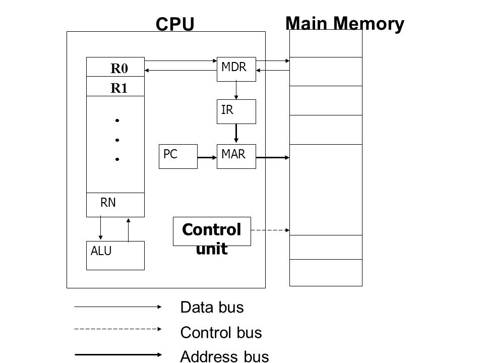 CPU Main Memory Control unit Data bus Control bus Address bus R0 R1