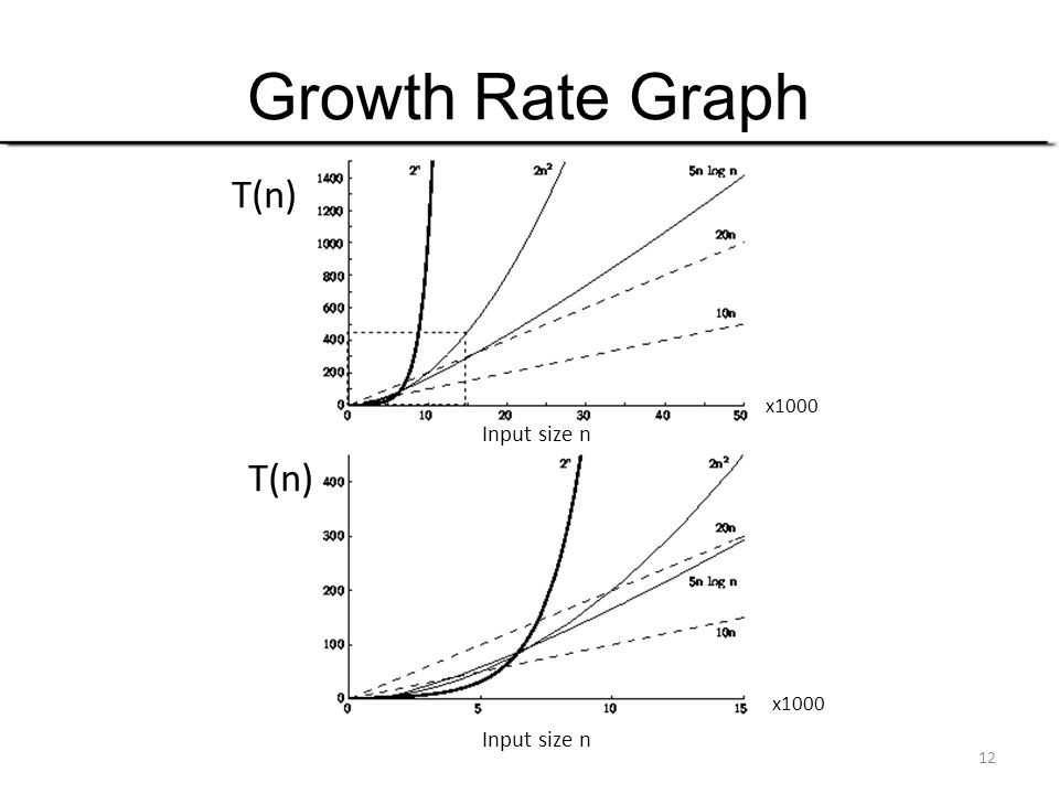 Growth Rate Graph T(n) Input size n x1000 T(n)