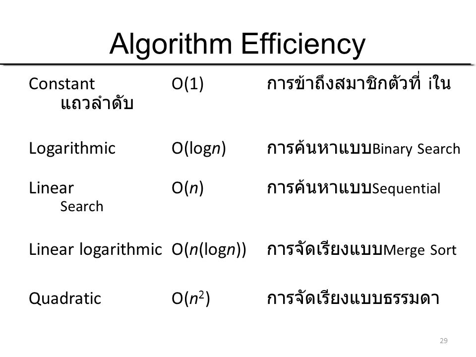 Algorithm Efficiency Constant O(1) การข้าถึงสมาชิกตัวที่ iในแถวลำดับ