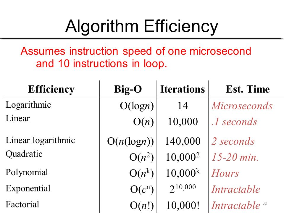 Algorithm Efficiency Assumes instruction speed of one microsecond and 10 instructions in loop. Efficiency.