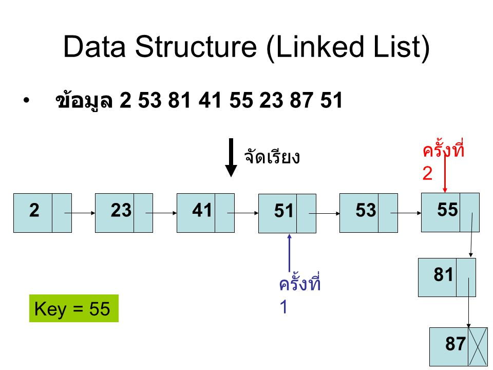 Data Structure (Linked List)