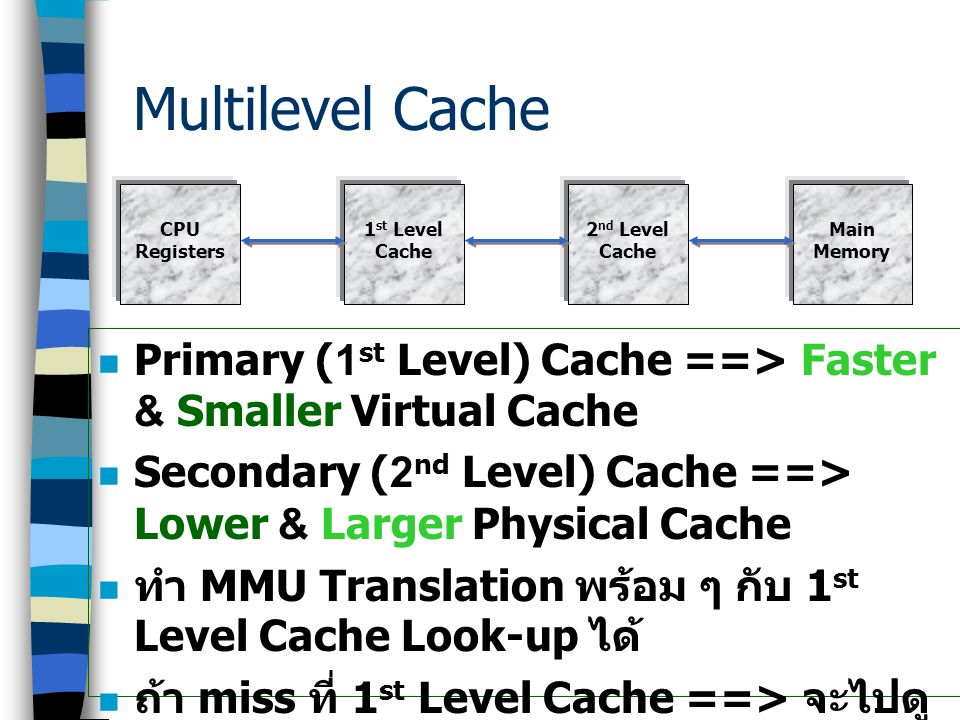 Multilevel Cache CPU. Registers. 1st Level. Cache. 2nd Level. Cache. Main. Memory.