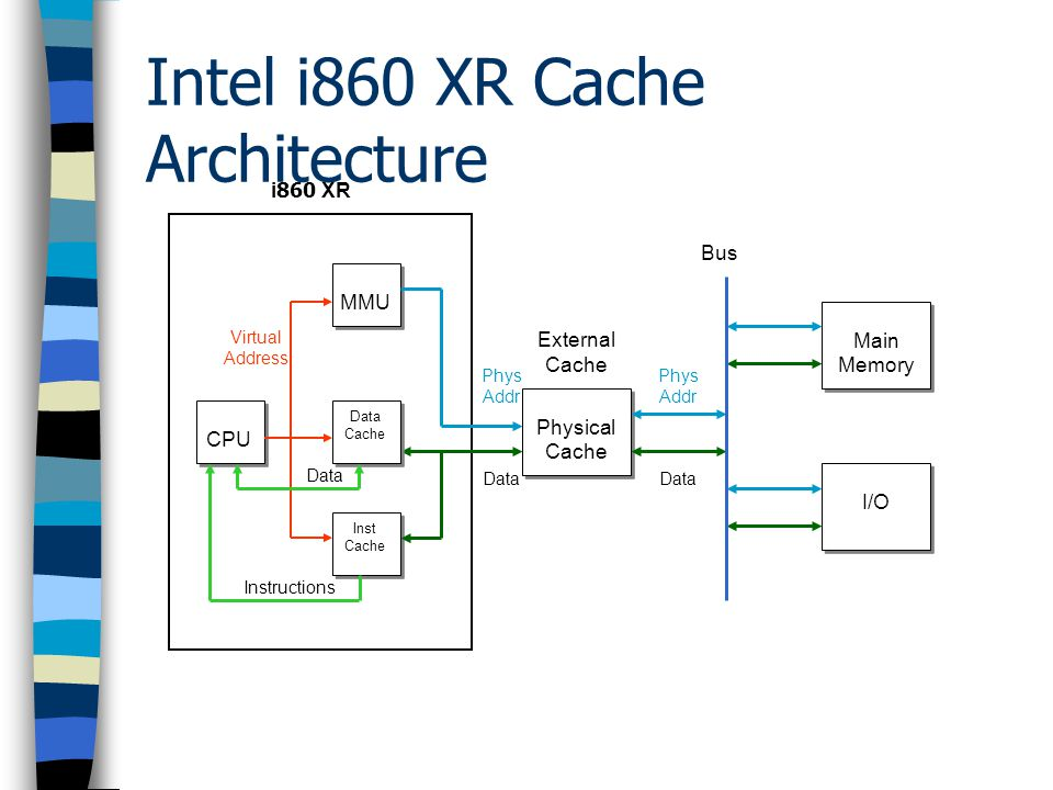 Intel i860 XR Cache Architecture