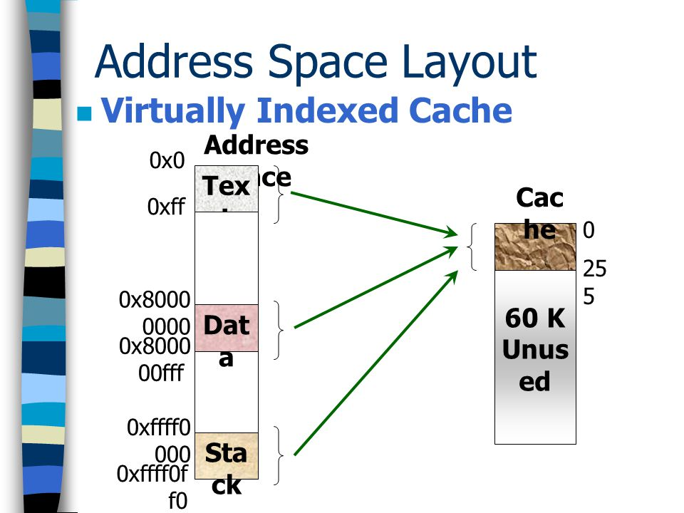 Address Space Layout Virtually Indexed Cache Address Space Text Cache