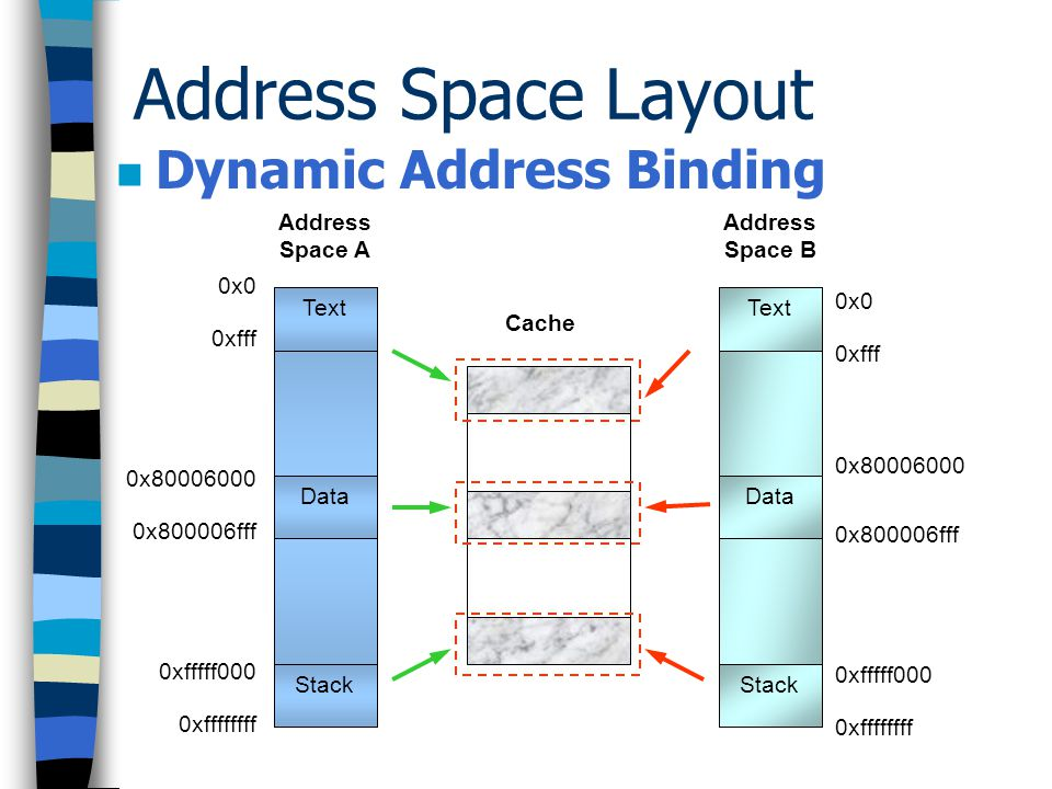 Address Space Layout Dynamic Address Binding Address Space A Text