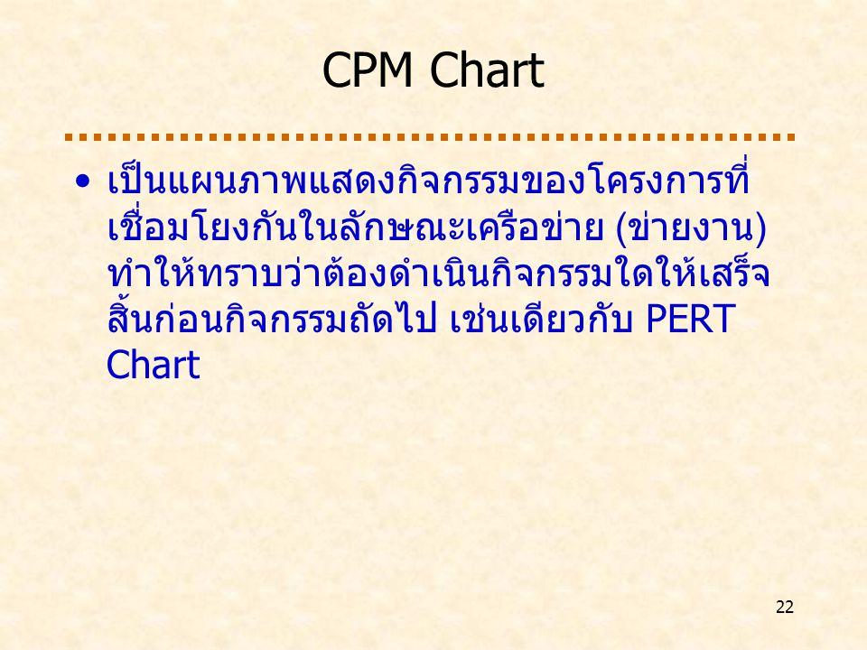 CPM Chart