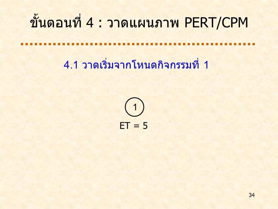 ขั้นตอนที่ 4 : วาดแผนภาพ PERT/CPM